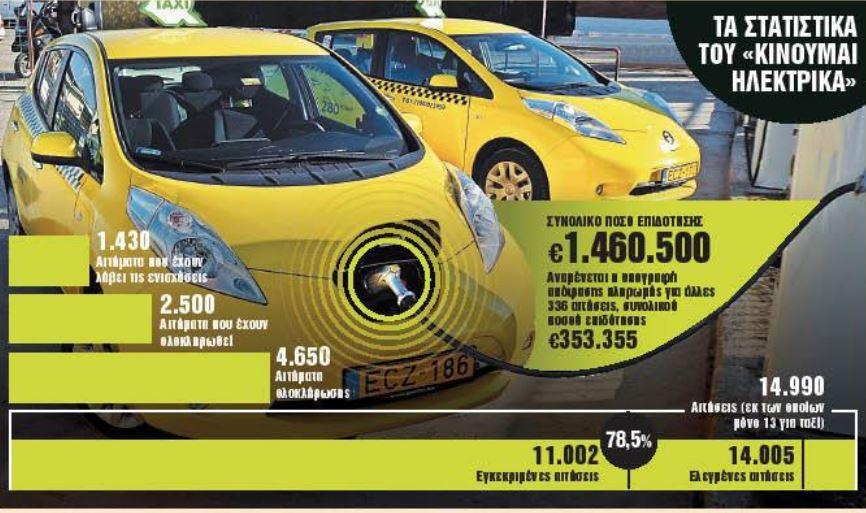 Κινούμαι Ηλεκτρικά – Εξτρα επιδότηση 5.500 ευρώ για «πράσινα» ταξί