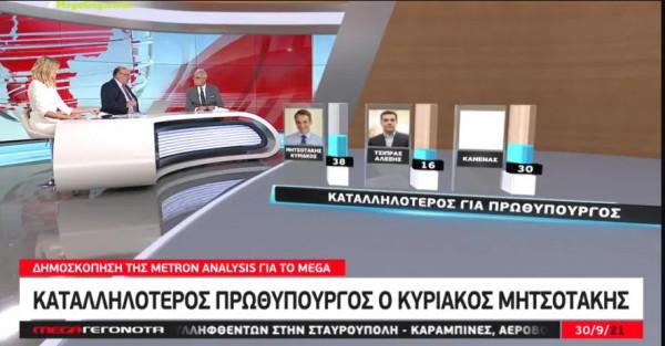 Δημοσκόπηση στο MEGA – Μεγάλη διαφορά ΝΔ -ΣΥΡΙΖΑ, οικονομία, ακρίβεια & πανδημία ανησυχούν τους πολίτες 5