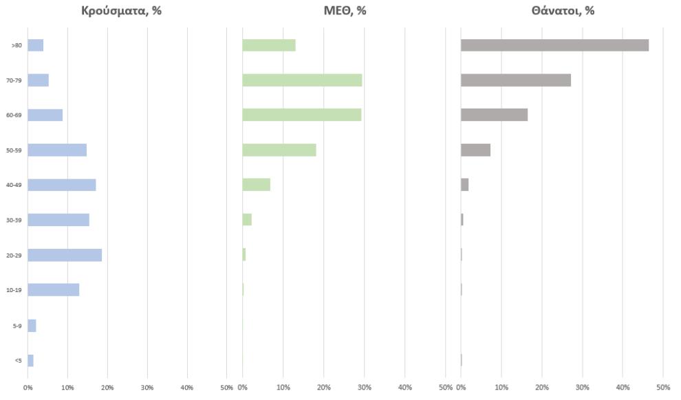 Κοροναϊός – 3.040 νέα κρούσματα, 38 στη Μεσσηνία – 42 θάνατοι, στους 333 οι διασωληνωμένοι