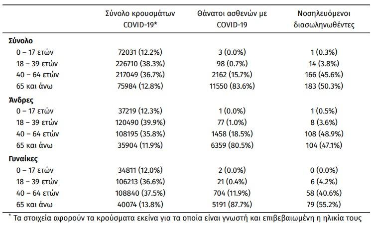 Κοροναϊός – 2.729 νέα κρούσματα (62 στη Μεσσηνία) και 35 θάνατοι – Στους 364 οι διασωληνωμένοι