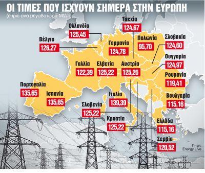 Πώς θα κερδίσετε έως 150 ευρώ στο ηλεκτρικό ρεύμα