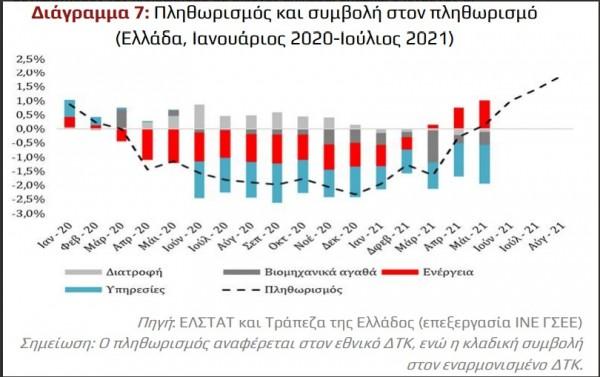 ΙΝΕ ΓΣΕΕ – Η ακρίβεια επιδεινώνει το πρόβλημα της φτώχειας στην Ελλάδα