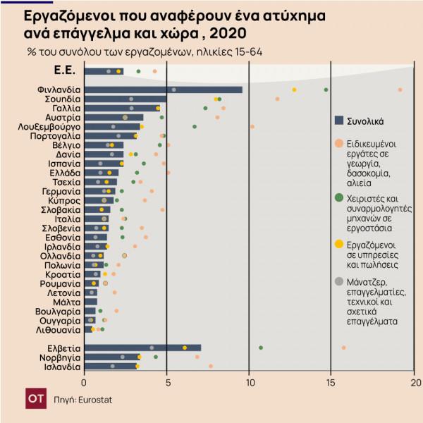 Eurostat – 7 στους 10 Έλληνες αντιμετωπίζουν κίνδυνο για την ψυχική τους υγεία στην εργασία